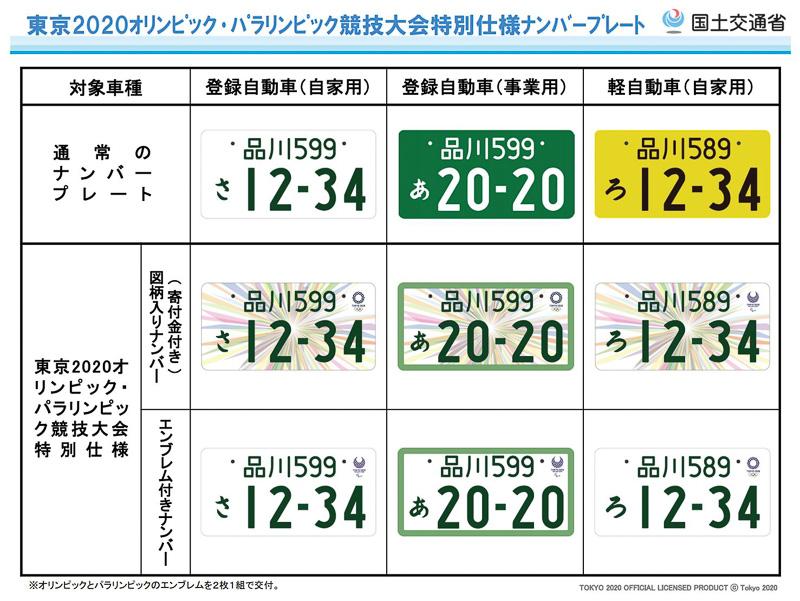 東京2020オリンピック・パラリンピック競技大会特別仕様ナンバープレートの種類