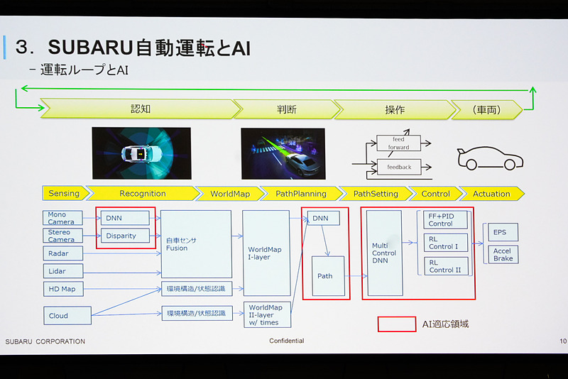 技術カテゴリの解説。操作は「Sensing」「Recognition」「Worldmap」「Path Planning」「Path Setting」「Control」に分けられる