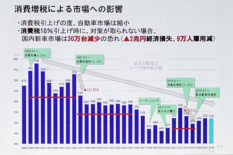 消費 税 増税 歴史