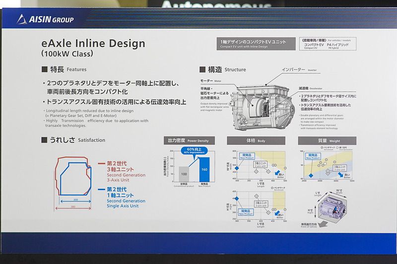 eAxle Inline Design(100kW級)の説明ボード