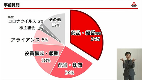 株価 三菱 自動車
