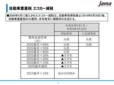 2020 自動車 税
