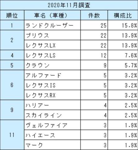 【社会】 車名別盗難ワースト1に「ランドクルーザー」 日本損害保険協会「第22回自動車盗難事故実態調査結果」発表