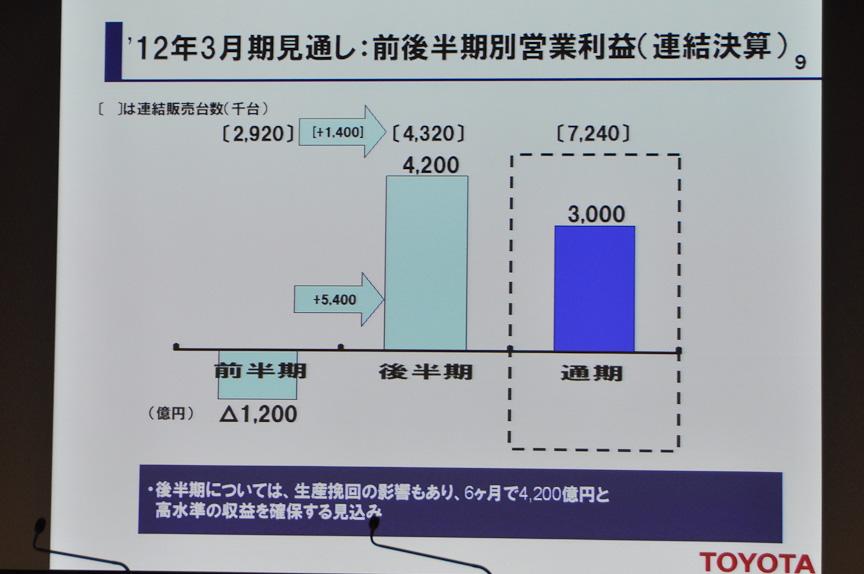 画像]トヨタ、2012年3月期は前期比1281億円の営業利益減との見通し ...