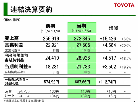 トヨタ、2015年3月期通期の営業...