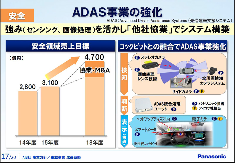 ADAS(Advanced Driver Assistance Systems=先進運転支援システム)事業の強化策