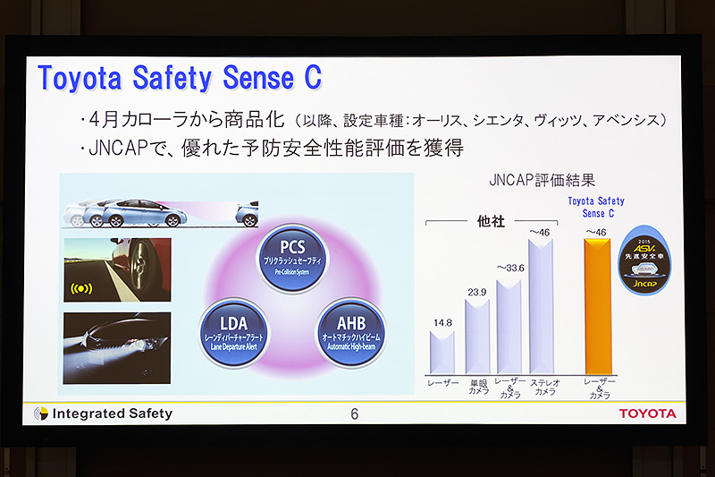 Toyota Safety Sence C