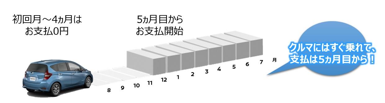 フィナンシャル サービス 日産