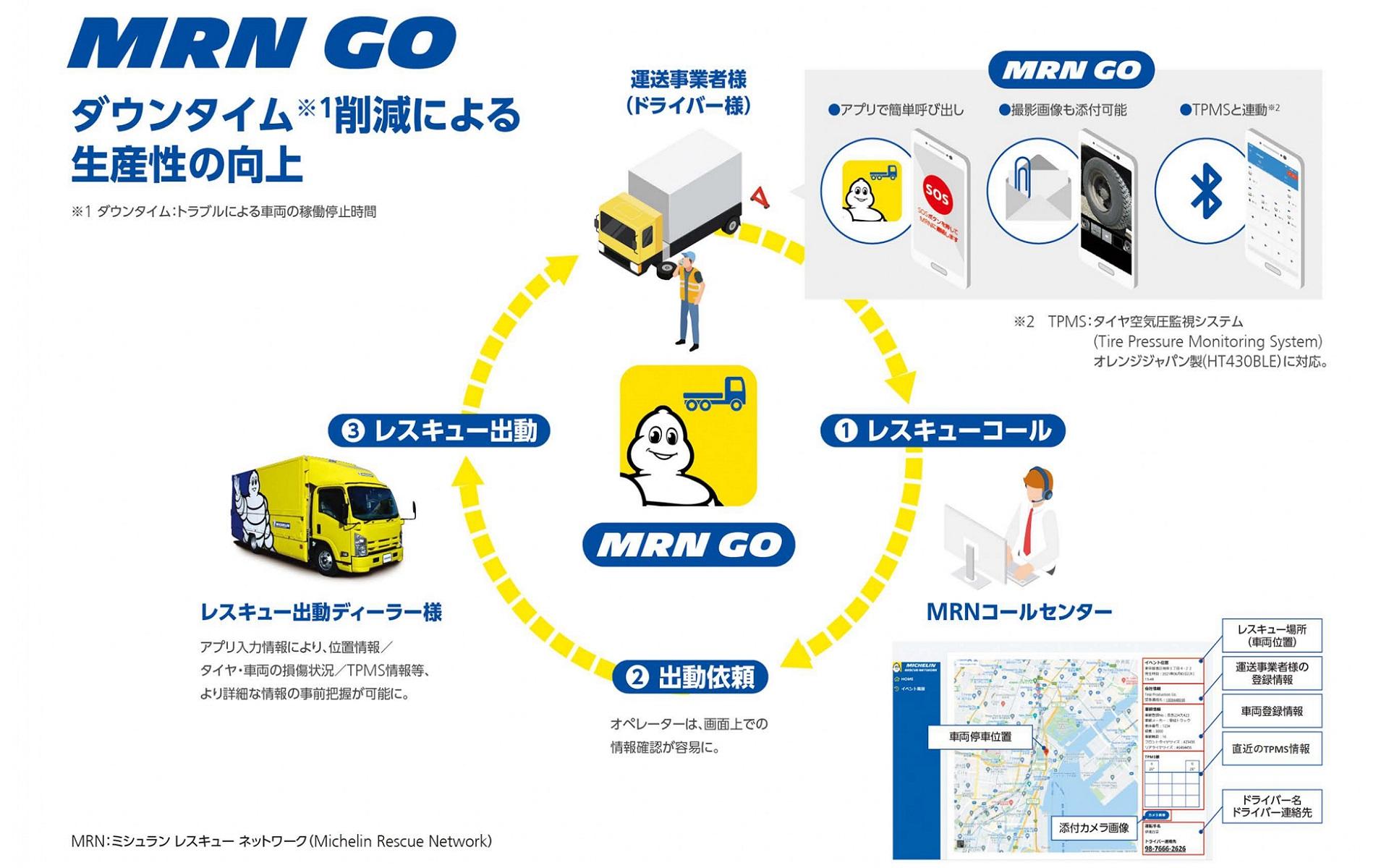 ミシュランと富士運輸、運送トラックのタイヤトラブルを素早く解決するためのアプリを共同開発