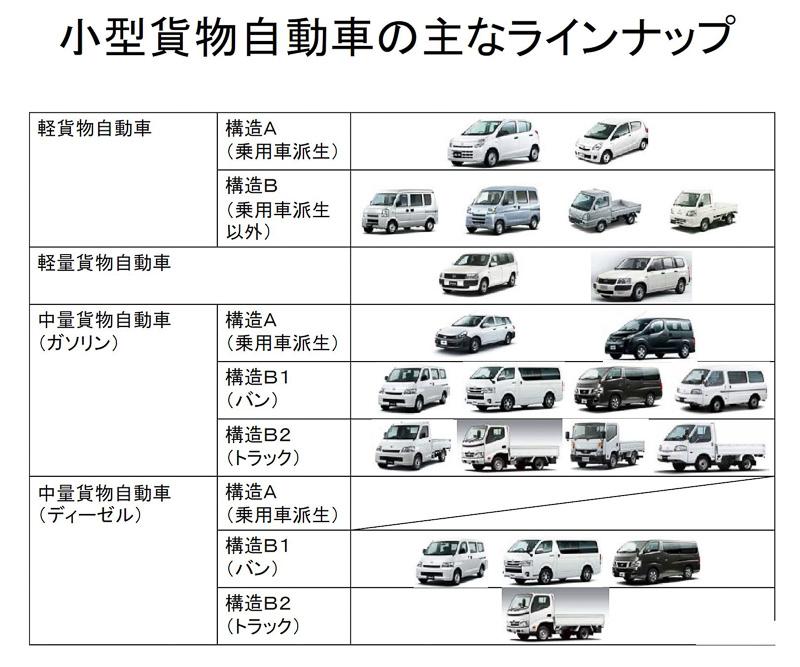 経産省と国交省、小型貨物自動車の2022年度燃費基準を公表 - Car Watch